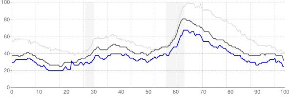 Mankato, Minnesota monthly unemployment rate chart